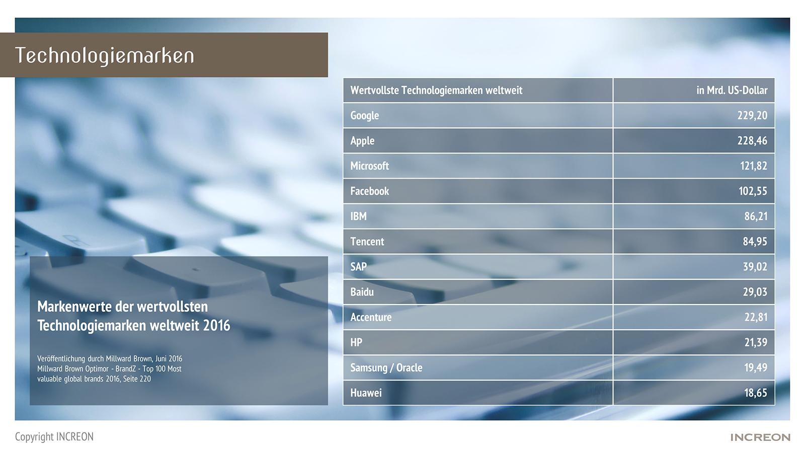 Tabelle mit den Top 12 der weltweit führenden Technologiemarken nach ihrem Markenwert in US-Dollar (Google, Apple, Microsoft, Facebook, IBM, Tencent, SAP, Baidu, Accenture, HP, Samsung, Oracle, Huawei)